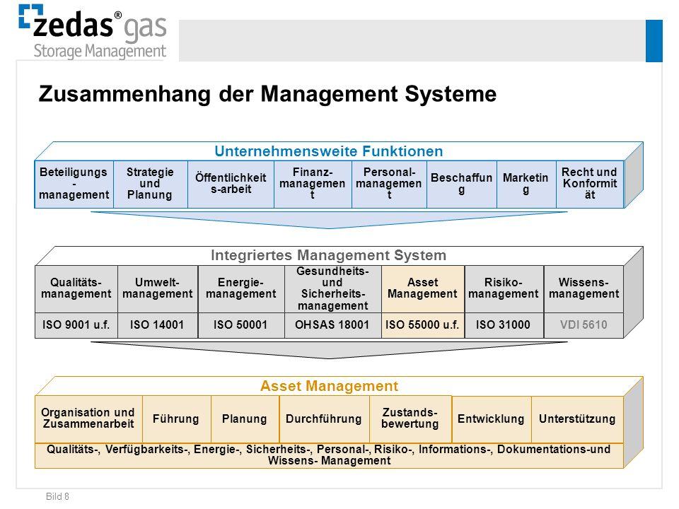 Bild 8 Beteiligungs - management Strategie und Planung Öffentlichkeit s-arbeit Finanz- managemen t Personal- managemen t Beschaffun g Marketin g Recht