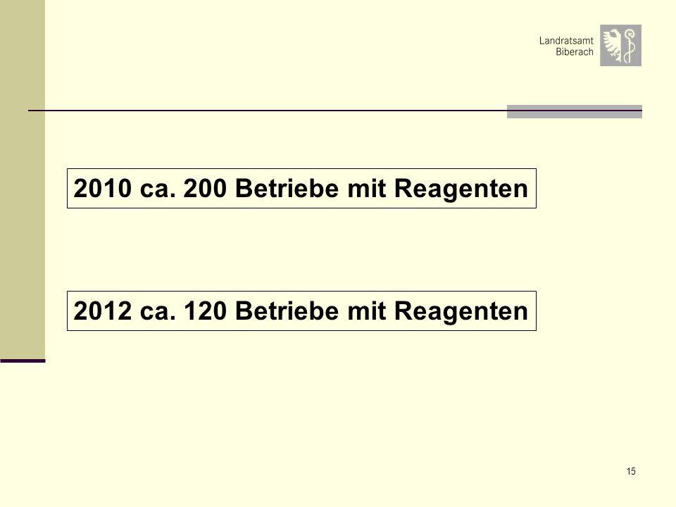 15 2012 ca. 120 Betriebe mit Reagenten 2010 ca. 200 Betriebe mit Reagenten