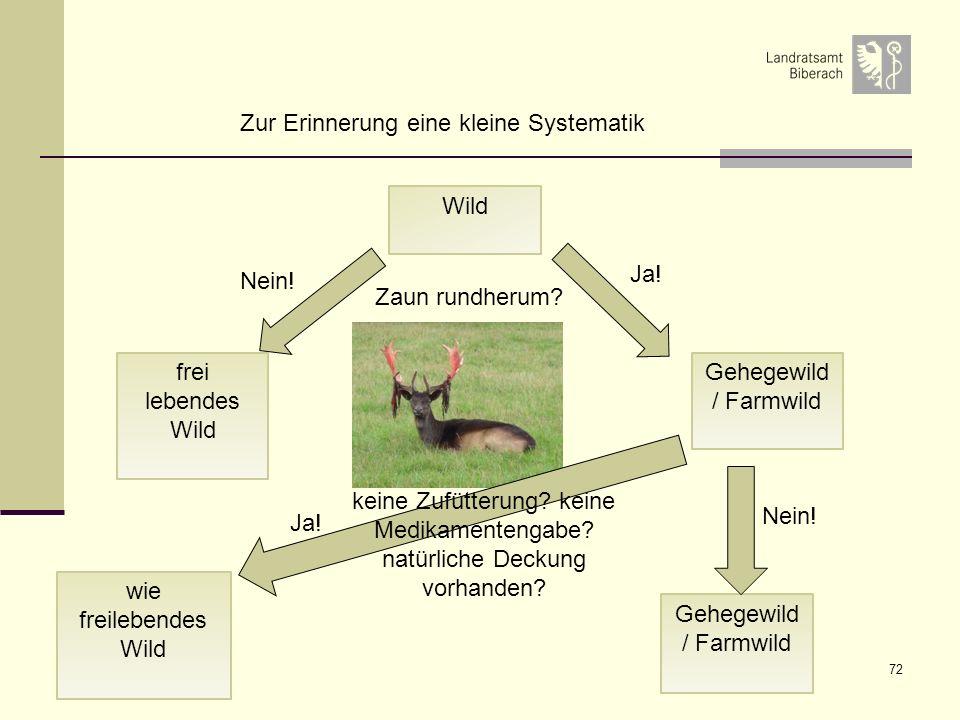 72 Gehegewild / Farmwild wie freilebendes Wild Gehegewild / Farmwild Wild frei lebendes Wild Zur Erinnerung eine kleine Systematik Nein! Ja! Zaun rund