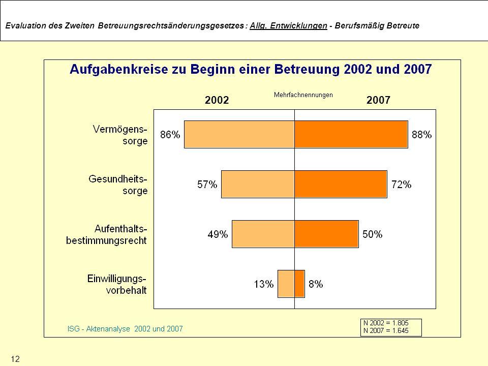 Evaluation des Zweiten Betreuungsrechtsänderungsgesetzes 20022007 : Allg. Entwicklungen - Berufsmäßig Betreute 12