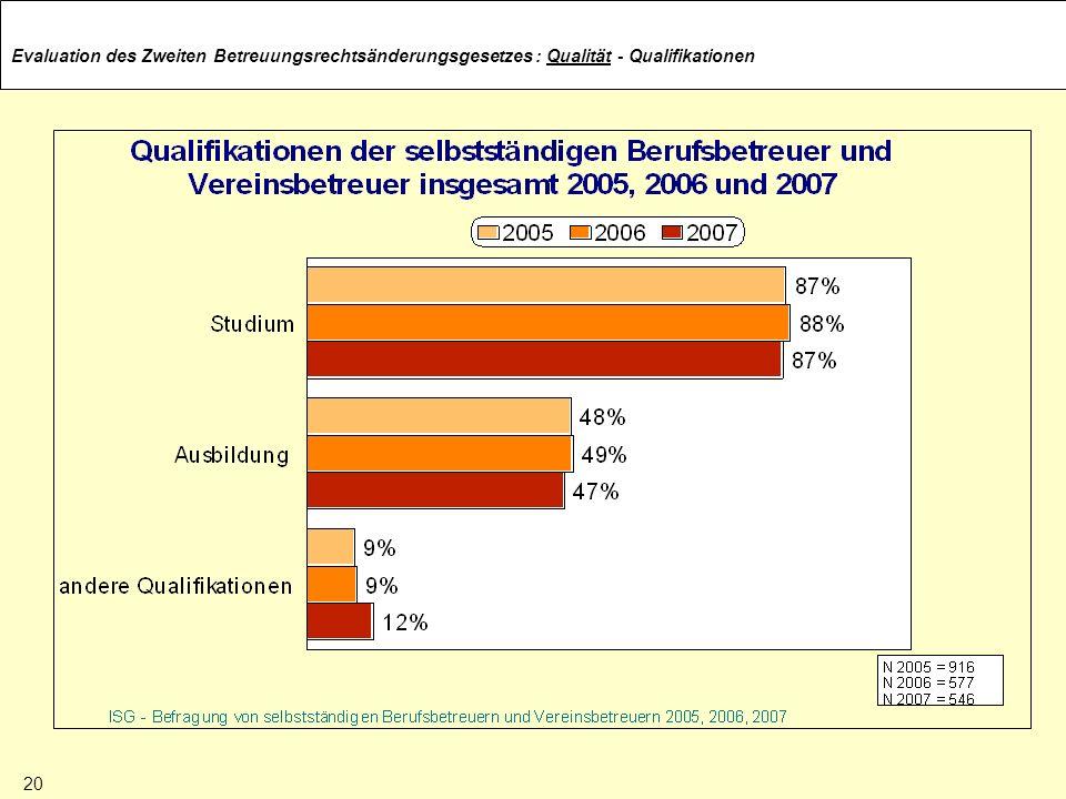 Evaluation des Zweiten Betreuungsrechtsänderungsgesetzes: Qualität - Qualifikationen 20