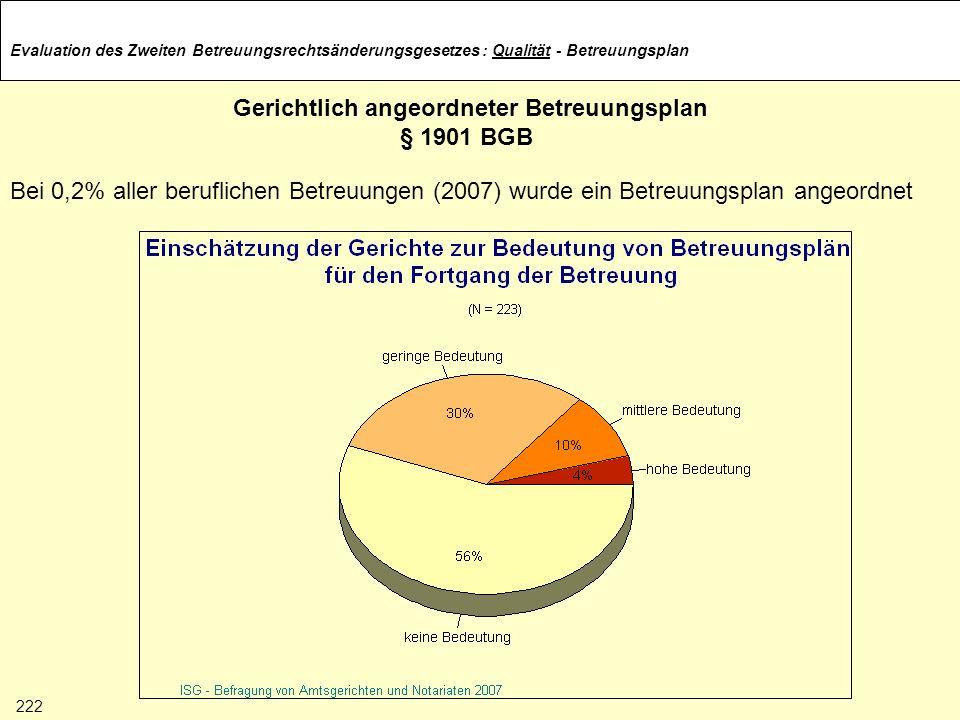 Evaluation des Zweiten Betreuungsrechtsänderungsgesetzes Gerichtlich angeordneter Betreuungsplan § 1901 BGB Bei 0,2% aller beruflichen Betreuungen (20