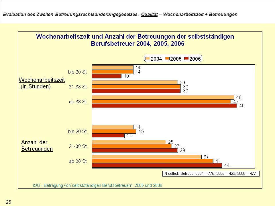 Evaluation des Zweiten Betreuungsrechtsänderungsgesetzes: Qualität – Wochenarbeitszeit + Betreuungen 25