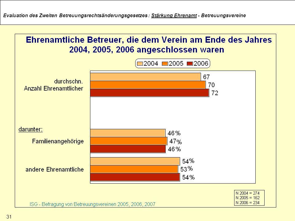 Evaluation des Zweiten Betreuungsrechtsänderungsgesetzes: Stärkung Ehrenamt - Betreuungsvereine 31