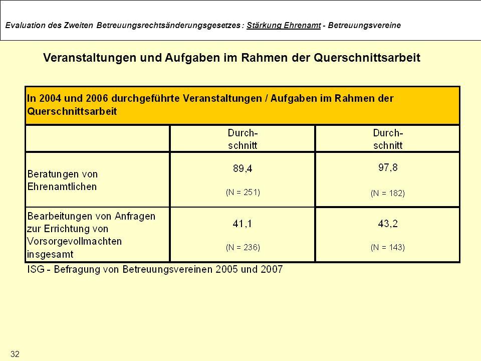 Evaluation des Zweiten Betreuungsrechtsänderungsgesetzes Veranstaltungen und Aufgaben im Rahmen der Querschnittsarbeit : Stärkung Ehrenamt - Betreuung