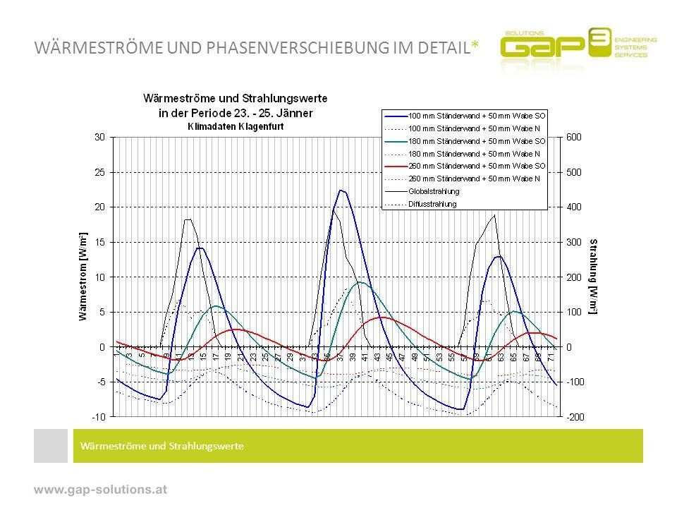 WÄRMESTRÖME UND PHASENVERSCHIEBUNG IM DETAIL* Wärmeströme und Strahlungswerte