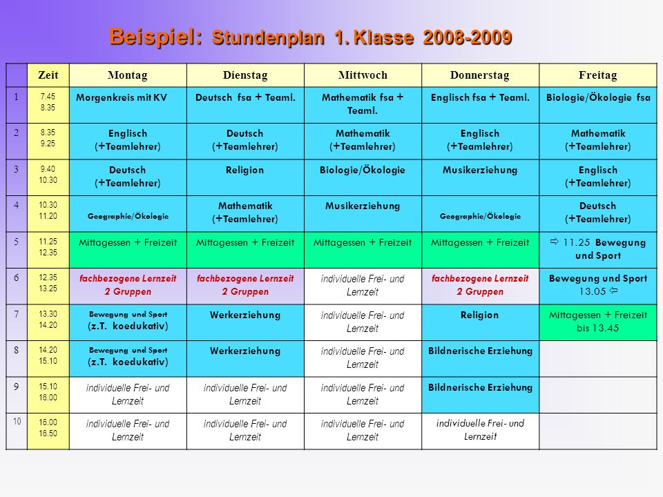 Stundentafel – Modellklasse RG Pflichtgegenstand1.
