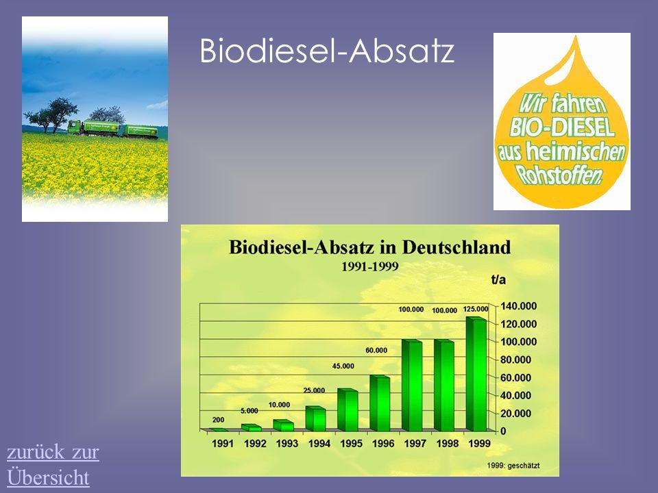 Biodiesel-Absatz zurück zur Übersicht