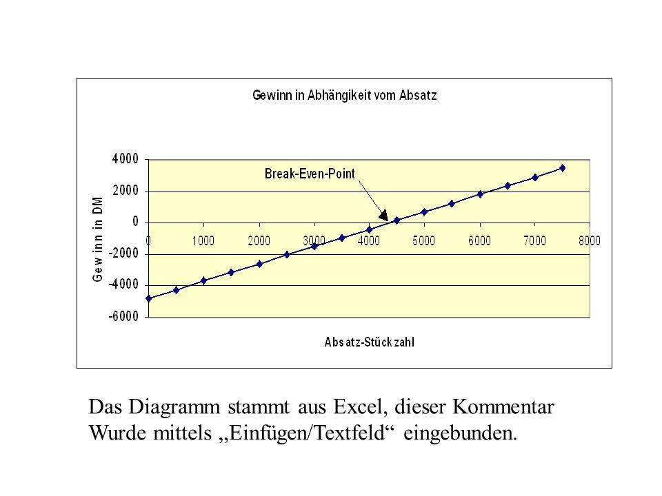 Das Diagramm stammt aus Excel, dieser Kommentar Wurde mittels Einfügen/Textfeld eingebunden.