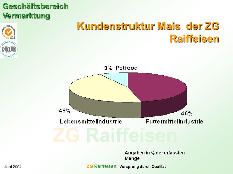 ZG Raiffeisen Geschäftsbereich Vermarktung Juni 2004 ZG Raiffeisen - Vorsprung durch Qualität Kundenstruktur Mais der ZG Raiffeisen Angaben in % der e