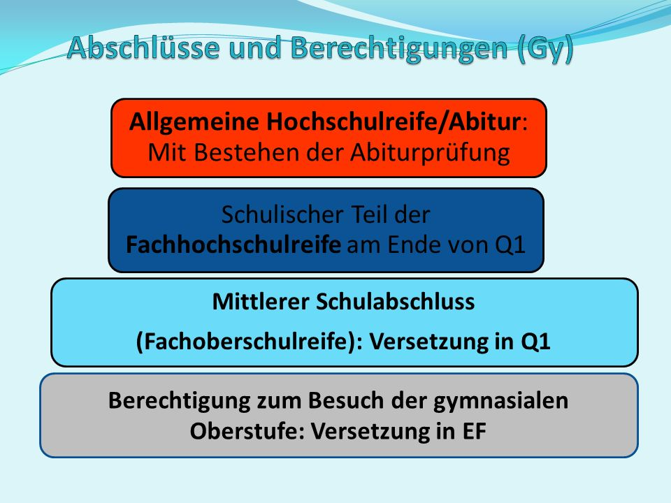 Abiturzeugnis (Ergebnisse aus Block I und Block II) Abiturprüfungen (Block II) Zulassung zur Abiturprüfung 2. Jahr der Qualifikationsphase Q2 1. Jahr