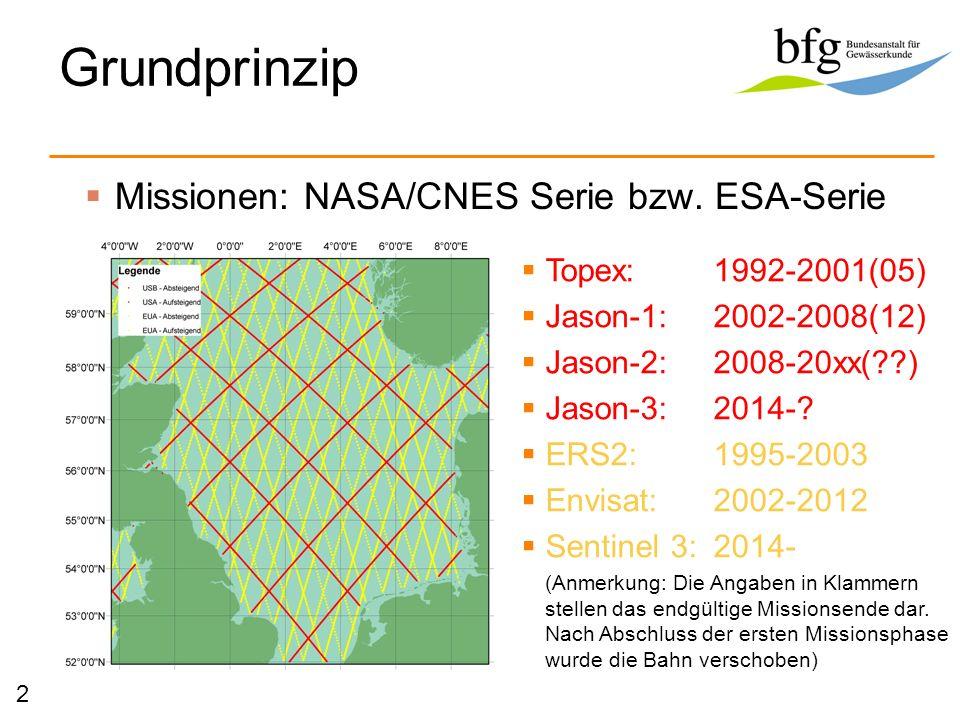 Grundprinzip Topex:1992-2001(05) Jason-1:2002-2008(12) Jason-2:2008-20xx(??) Jason-3:2014-? ERS2:1995-2003 Envisat:2002-2012 Sentinel 3:2014- (Anmerku