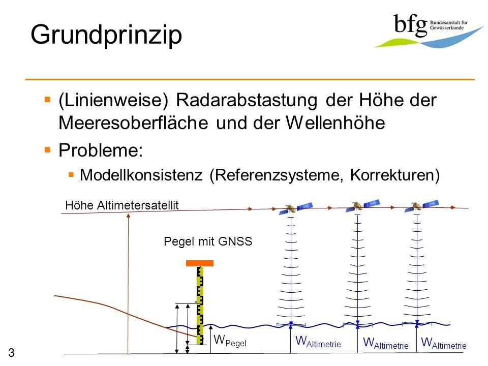 Grundprinzip (Linienweise) Radarabstastung der Höhe der Meeresoberfläche und der Wellenhöhe Probleme: Modellkonsistenz (Referenzsysteme, Korrekturen)