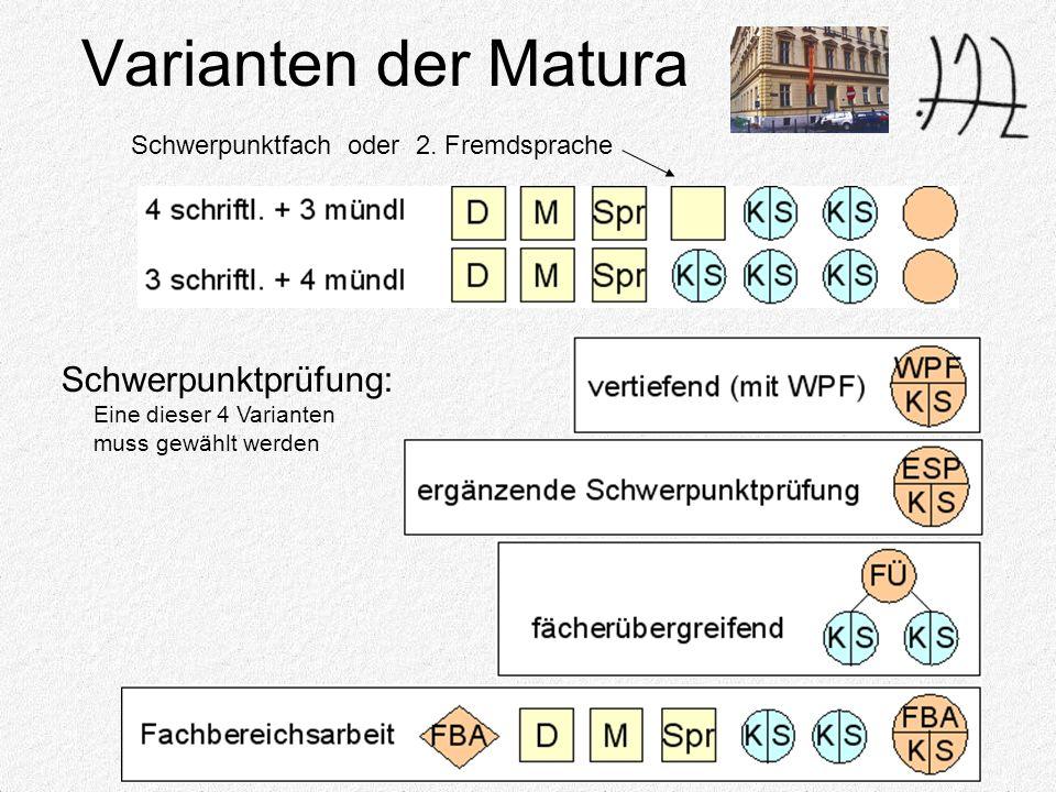 Varianten der Matura Schwerpunktfach oder 2.
