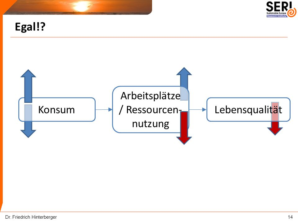 Egal! Dr. Friedrich Hinterberger14 KonsumLebensqualität Arbeitsplätze / Ressourcen- nutzung