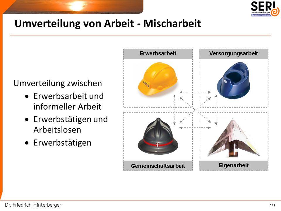 Dr. Friedrich Hinterberger 19 Umverteilung von Arbeit - Mischarbeit Umverteilung zwischen Erwerbsarbeit und informeller Arbeit Erwerbstätigen und Arbe