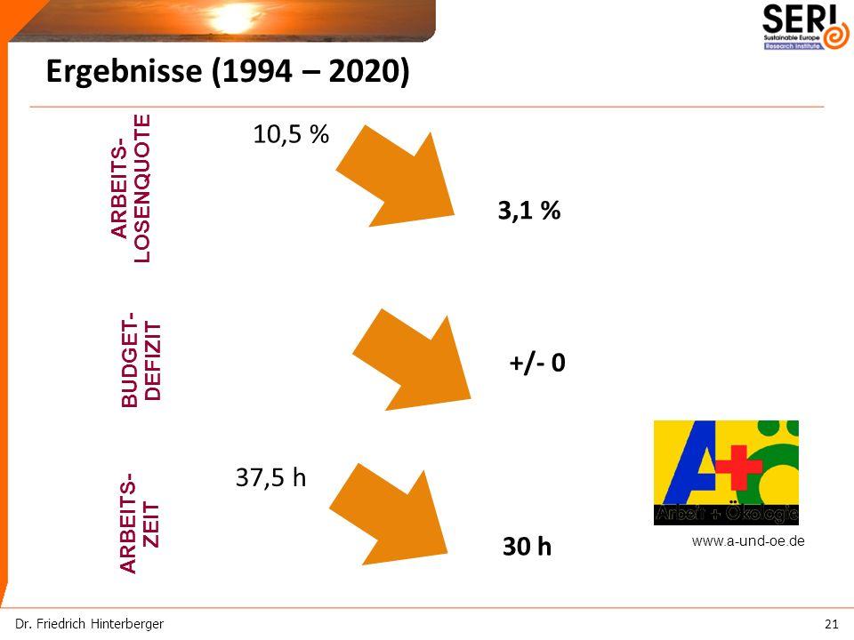 ARBEITS- ZEIT ARBEITS- LOSENQUOTE www.a-und-oe.de 10,5 % 3,1 % 37,5 h 30 h Ergebnisse (1994 – 2020) BUDGET- DEFIZIT +/- 0 Dr.