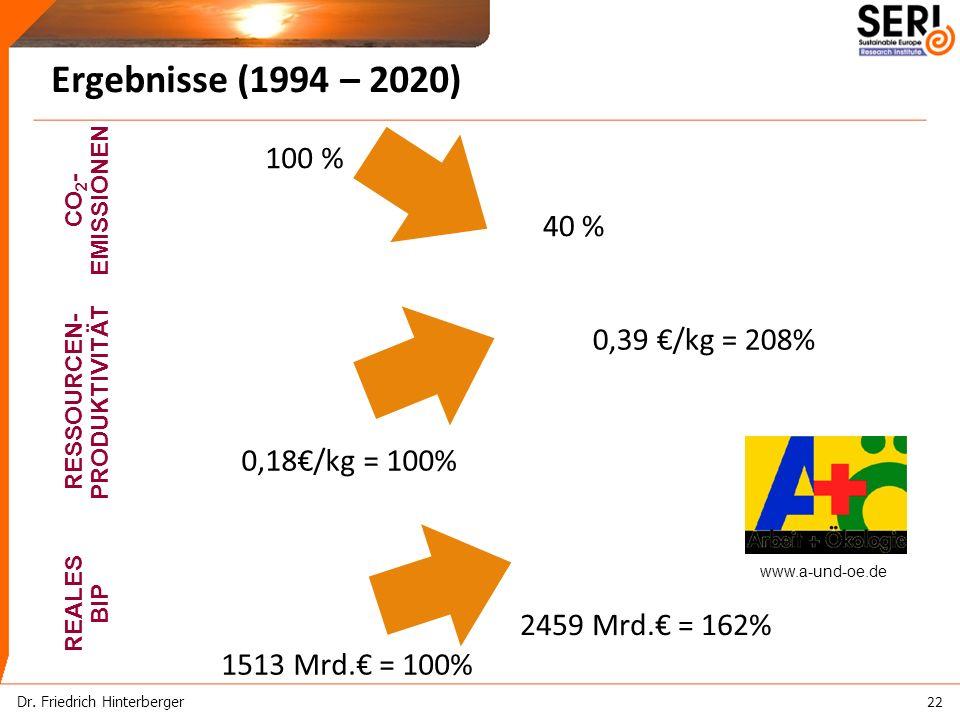 REALES BIP CO 2 - EMISSIONEN www.a-und-oe.de 100 % 40 % RESSOURCEN- PRODUKTIVITÄT 0,39 /kg = 208% 0,18/kg = 100% 1513 Mrd.