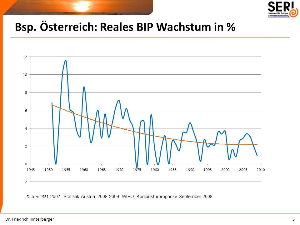 Bsp. Österreich: Reales BIP Wachstum in % 5Dr.