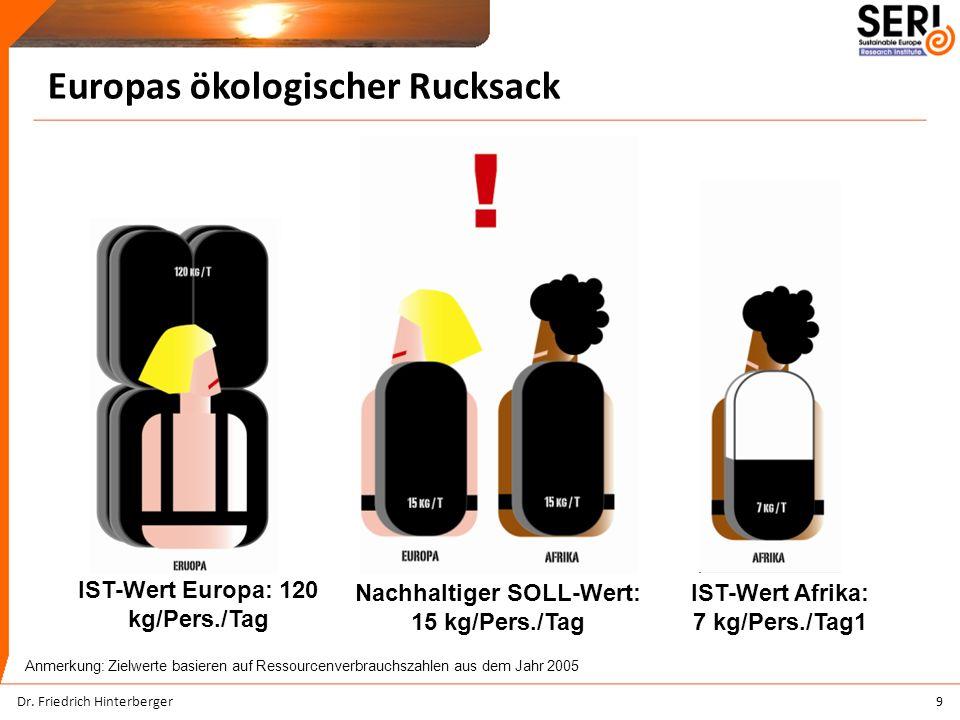 Europas ökologischer Rucksack 9 IST-Wert Europa: 120 kg/Pers./Tag IST-Wert Afrika: 7 kg/Pers./Tag1 Nachhaltiger SOLL-Wert: 15 kg/Pers./Tag Anmerkung: Zielwerte basieren auf Ressourcenverbrauchszahlen aus dem Jahr 2005 Dr.