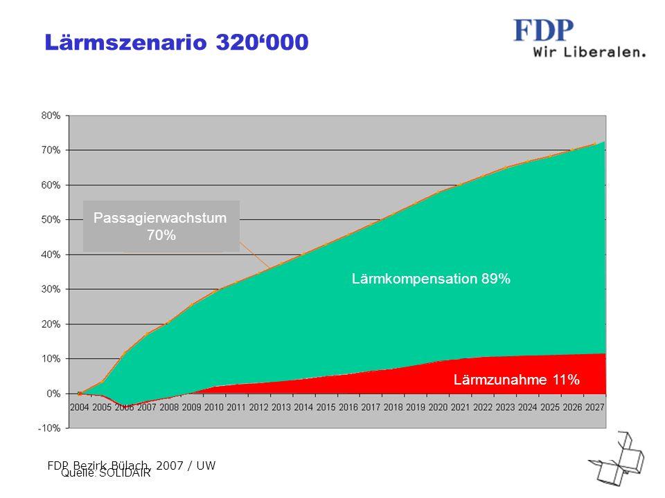 FDP Bezirk Bülach, 2007 / UW Lärmszenario 320000 Quelle: SOLIDAIR Lärmzunahme 11% Lärmkompensation 89% Passagierwachstum 70%