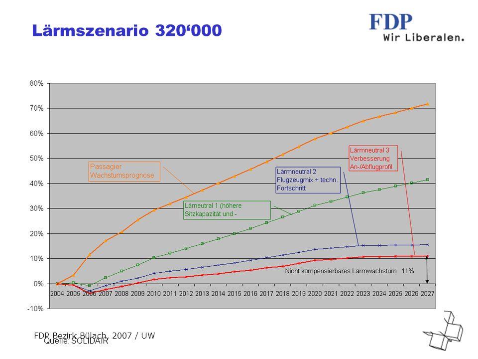 FDP Bezirk Bülach, 2007 / UW Lärmszenario 320000 Quelle: SOLIDAIR