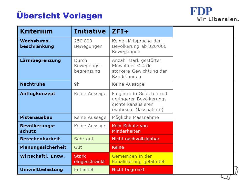 FDP Bezirk Bülach, 2007 / UW Empfehlung Geben wir einer besseren Lösung eine Chance 2x Nein, Stichentscheid ZFI+ Im KR hängig sind die Behördeninitiative gegen einen Pistenausbau (69 Gemeinden) und die Begrenzungs- initiative 320000/8h.