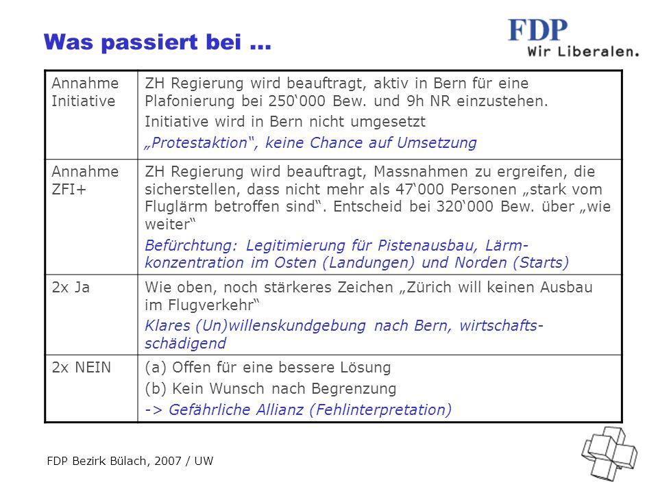 FDP Bezirk Bülach, 2007 / UW Abstimmung Kantonsrat Stellungnahme des KR zur Abschreibung des Postulates Hany/Frei/Mossdorf: Der Regierungsrat wird ersucht, eine Vorlage Richtplanrevision Verkehr, Kapitel 4.6.