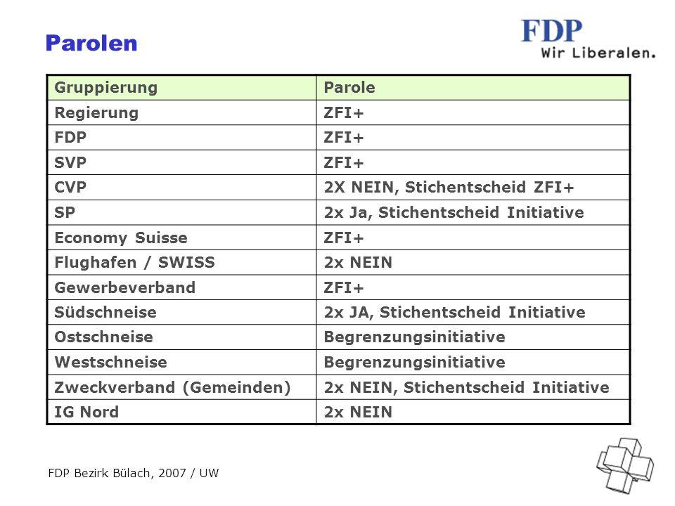 FDP Bezirk Bülach, 2007 / UW Parolen GruppierungParole RegierungZFI+ FDPZFI+ SVPZFI+ CVP2X NEIN, Stichentscheid ZFI+ SP2x Ja, Stichentscheid Initiative Economy SuisseZFI+ Flughafen / SWISS2x NEIN GewerbeverbandZFI+ Südschneise2x JA, Stichentscheid Initiative OstschneiseBegrenzungsinitiative WestschneiseBegrenzungsinitiative Zweckverband (Gemeinden)2x NEIN, Stichentscheid Initiative IG Nord2x NEIN