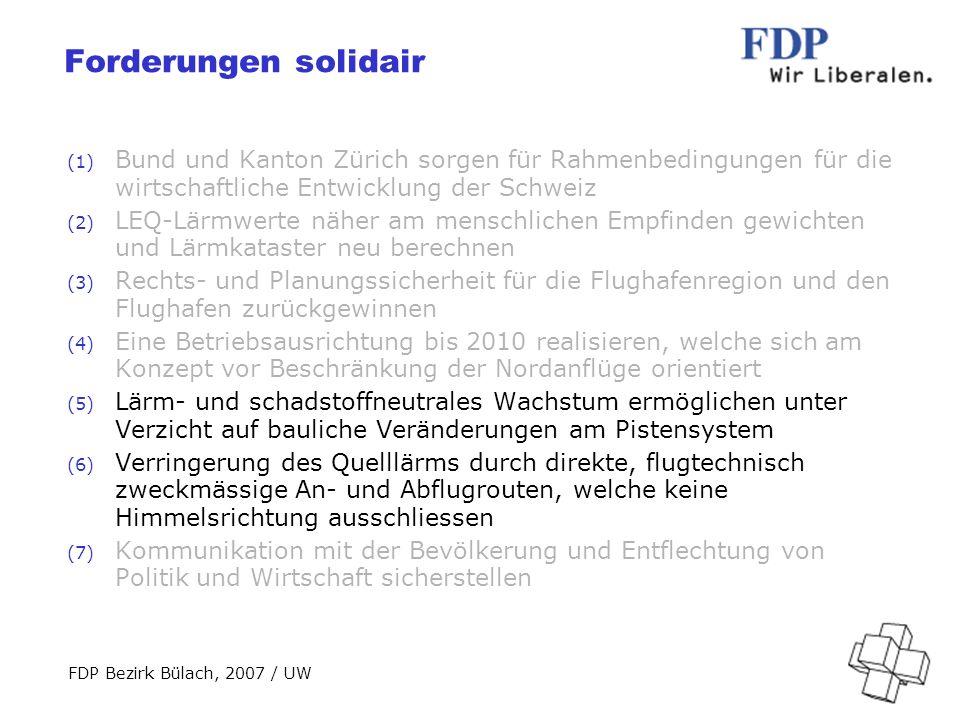 FDP Bezirk Bülach, 2007 / UW Forderungen solidair (1) Bund und Kanton Zürich sorgen für Rahmenbedingungen für die wirtschaftliche Entwicklung der Schweiz (2) LEQ-Lärmwerte näher am menschlichen Empfinden gewichten und Lärmkataster neu berechnen (3) Rechts- und Planungssicherheit für die Flughafenregion und den Flughafen zurückgewinnen (4) Eine Betriebsausrichtung bis 2010 realisieren, welche sich am Konzept vor Beschränkung der Nordanflüge orientiert (5) Lärm- und schadstoffneutrales Wachstum ermöglichen unter Verzicht auf bauliche Veränderungen am Pistensystem (6) Verringerung des Quelllärms durch direkte, flugtechnisch zweckmässige An- und Abflugrouten, welche keine Himmelsrichtung ausschliessen (7) Kommunikation mit der Bevölkerung und Entflechtung von Politik und Wirtschaft sicherstellen