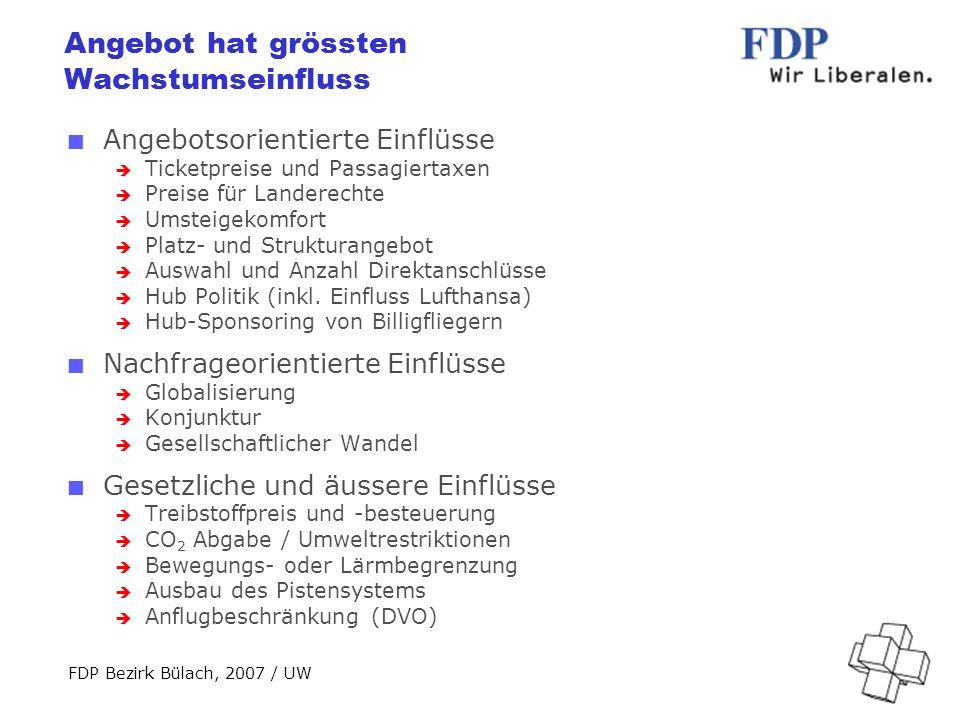 FDP Bezirk Bülach, 2007 / UW Angebot hat grössten Wachstumseinfluss Angebotsorientierte Einflüsse Ticketpreise und Passagiertaxen Preise für Landerechte Umsteigekomfort Platz- und Strukturangebot Auswahl und Anzahl Direktanschlüsse Hub Politik (inkl.
