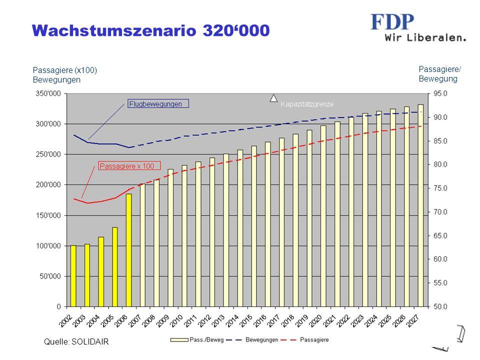 FDP Bezirk Bülach, 2007 / UW Wachstumszenario 320000 Quelle: SOLIDAIR Passagiere/ Bewegung Passagiere (x100) Bewegungen