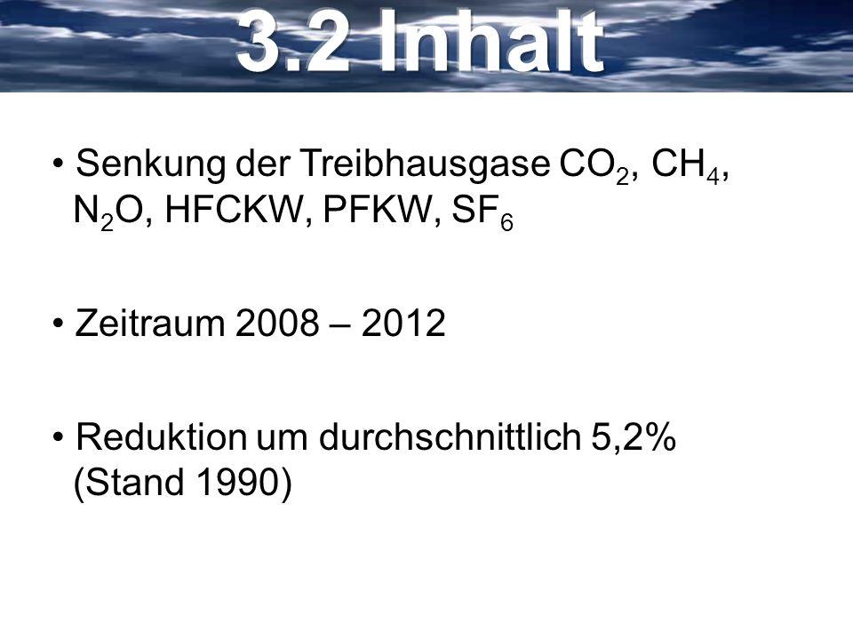 Senkung der Treibhausgase CO 2, CH 4, N 2 O, HFCKW, PFKW, SF 6 Zeitraum 2008 – 2012 Reduktion um durchschnittlich 5,2% (Stand 1990)