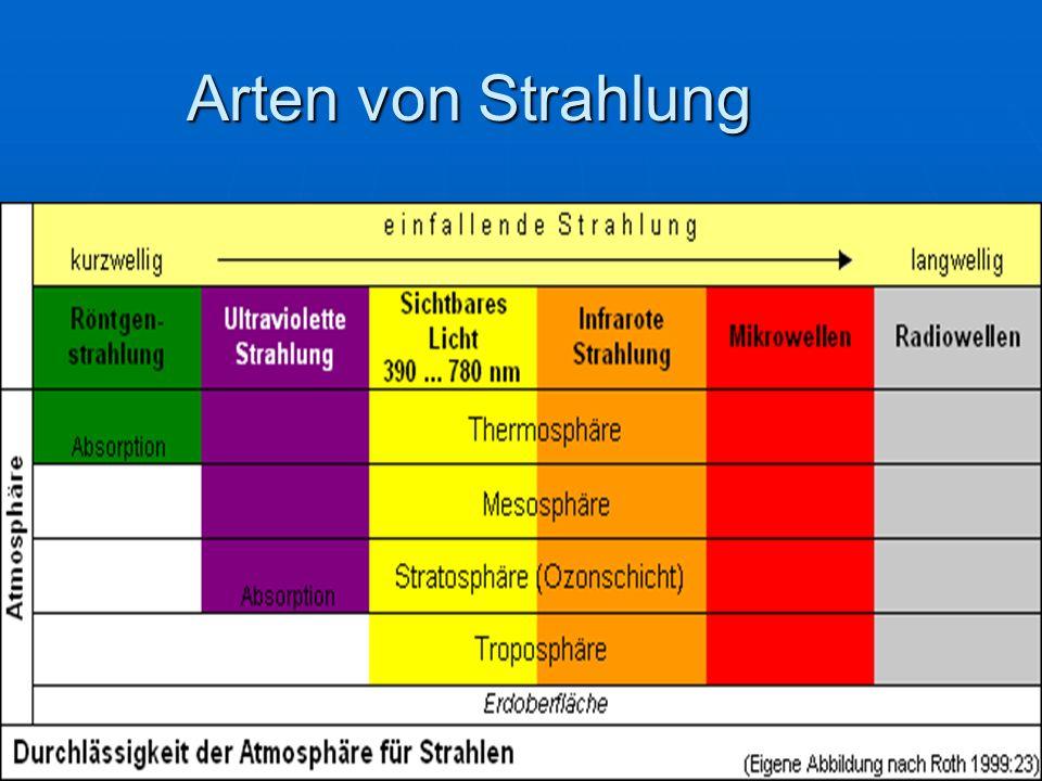 Arten von Strahlung