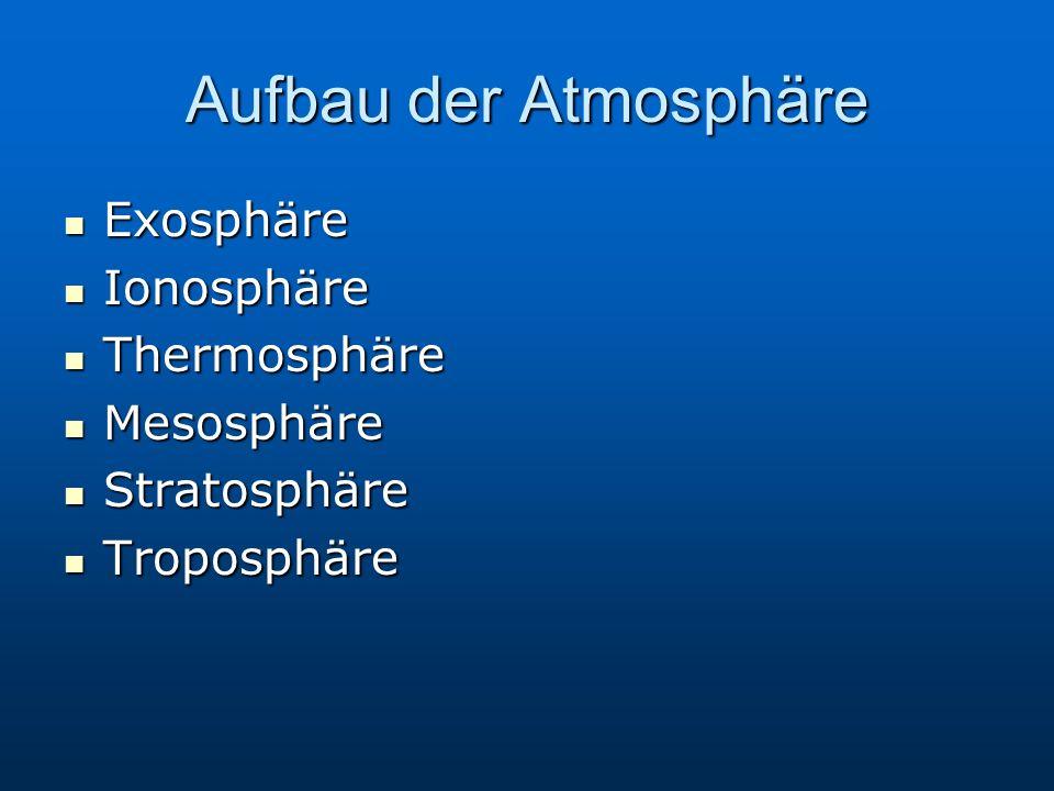 Aufbau der Atmosphäre Exosphäre Exosphäre Ionosphäre Ionosphäre Thermosphäre Thermosphäre Mesosphäre Mesosphäre Stratosphäre Stratosphäre Troposphäre Troposphäre