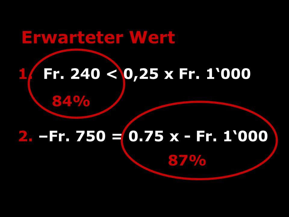 Erwarteter Wert 1. Fr. 240 < 0,25 x Fr. 1000 2. –Fr. 750 = 0.75 x - Fr. 1000 84% 87%