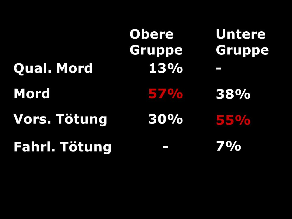 Obere Gruppe Qual. Mord13% Mord57% Vors. Tötung30% Fahrl. Tötung- Untere Gruppe - 38% 55% 7%