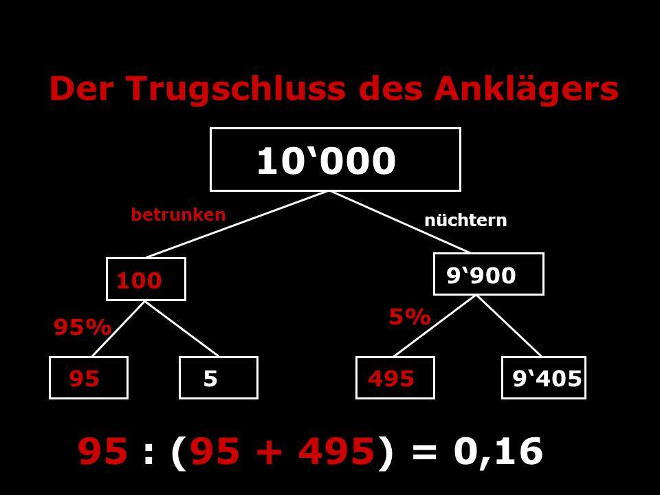 Der Trugschluss des Anklägers 10000 100 9900 betrunken nüchtern 9554959405 95 : (95 + 495) = 0,16 5% 95%