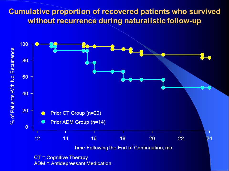 Cumulative proportion of recovered patients who survived without recurrence during naturalistic follow-up Prior CT Group (n=20) Prior ADM Group (n=14)