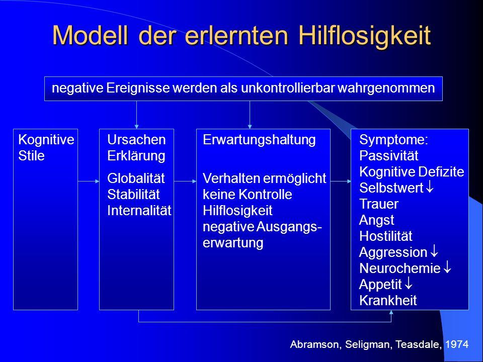Modell der erlernten Hilflosigkeit negative Ereignisse werden als unkontrollierbar wahrgenommen Erwartungshaltung Verhalten ermöglicht keine Kontrolle