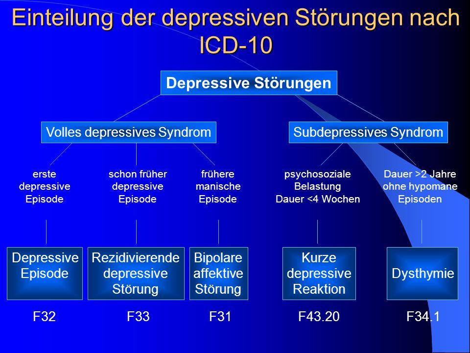 ICD-10- Klassifikation Affektiver Störungen F 30 Manische Episode F 31 Bipolare affektive Störung F 32 Depressive Episode F 33 Rezidivierende depressive Störungen F 34 anhaltende affektive Störungen (F 34.0 Zyklothymia, F 34.1 Dysthymia) F 38 andere affektive Störungen