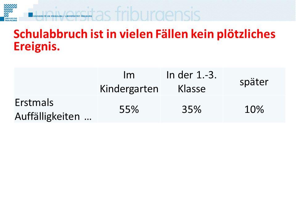 Schulabbruch ist in vielen Fällen kein plötzliches Ereignis. Im Kindergarten In der 1.-3. Klasse später Erstmals Auffälligkeiten … 55%35%10%