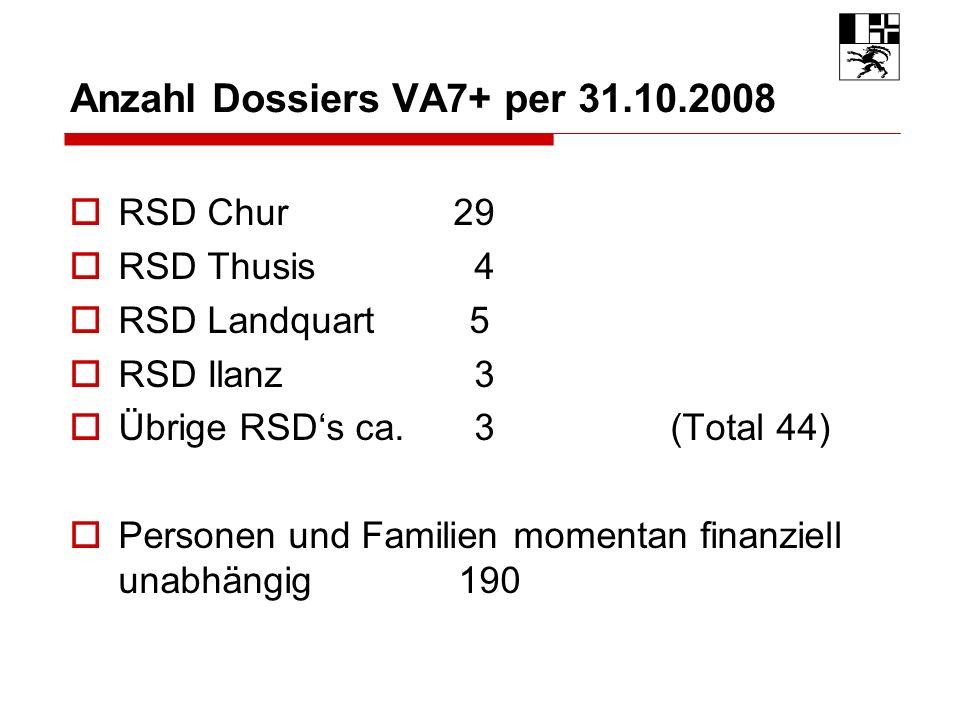 RSD Chur29 RSD Thusis 4 RSD Landquart 5 RSD Ilanz 3 Übrige RSDs ca.
