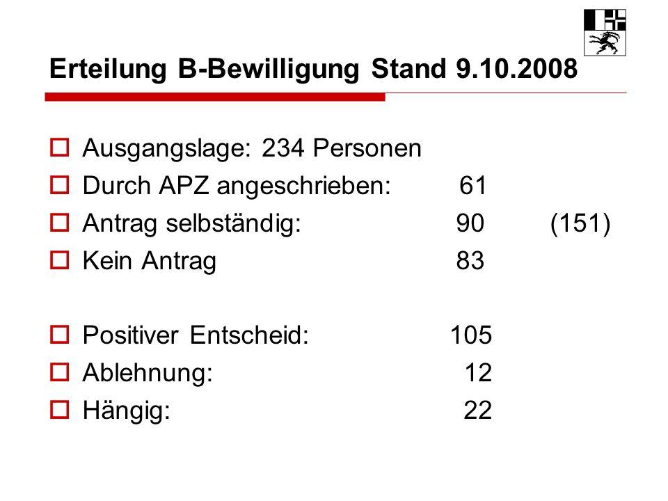 Erteilung B-Bewilligung Stand 9.10.2008 Ausgangslage: 234 Personen Durch APZ angeschrieben: 61 Antrag selbständig: 90 (151) Kein Antrag 83 Positiver Entscheid:105 Ablehnung: 12 Hängig: 22