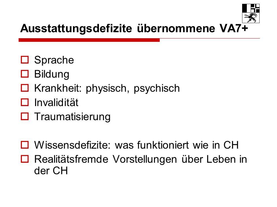 Ausstattungsdefizite übernommene VA7+ Sprache Bildung Krankheit: physisch, psychisch Invalidität Traumatisierung Wissensdefizite: was funktioniert wie in CH Realitätsfremde Vorstellungen über Leben in der CH