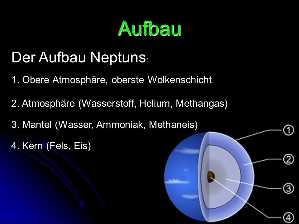 Aufbau Der Aufbau Neptuns : 1. Obere Atmosphäre, oberste Wolkenschicht 2. Atmosphäre (Wasserstoff, Helium, Methangas) 3. Mantel (Wasser, Ammoniak, Met