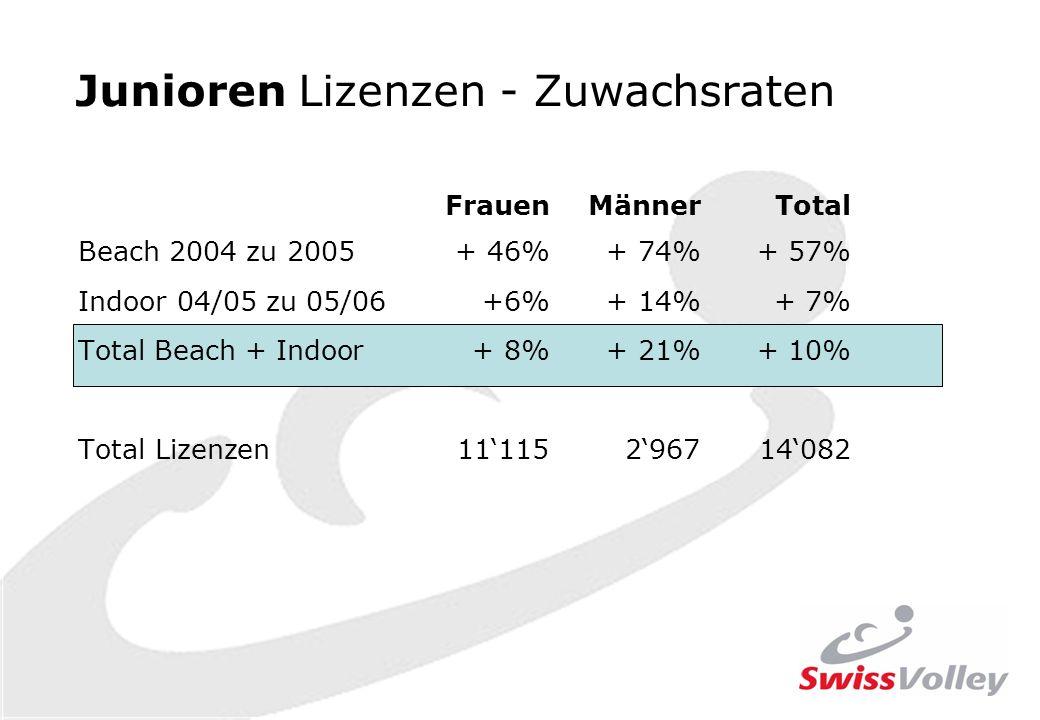 Junioren Lizenzen - Zuwachsraten FrauenMännerTotal Beach 2004 zu 2005+ 46%+ 74%+ 57% Indoor 04/05 zu 05/06+6%+ 14%+ 7% Total Beach + Indoor+ 8%+ 21%+ 10% Total Lizenzen11115296714082