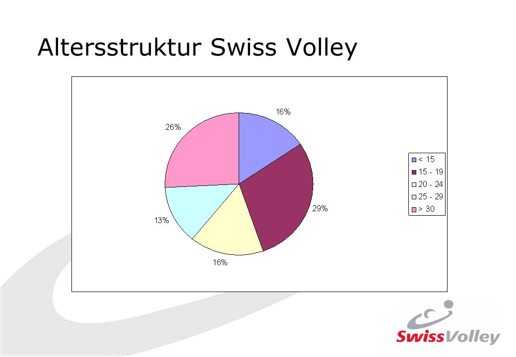 Altersstruktur Swiss Volley