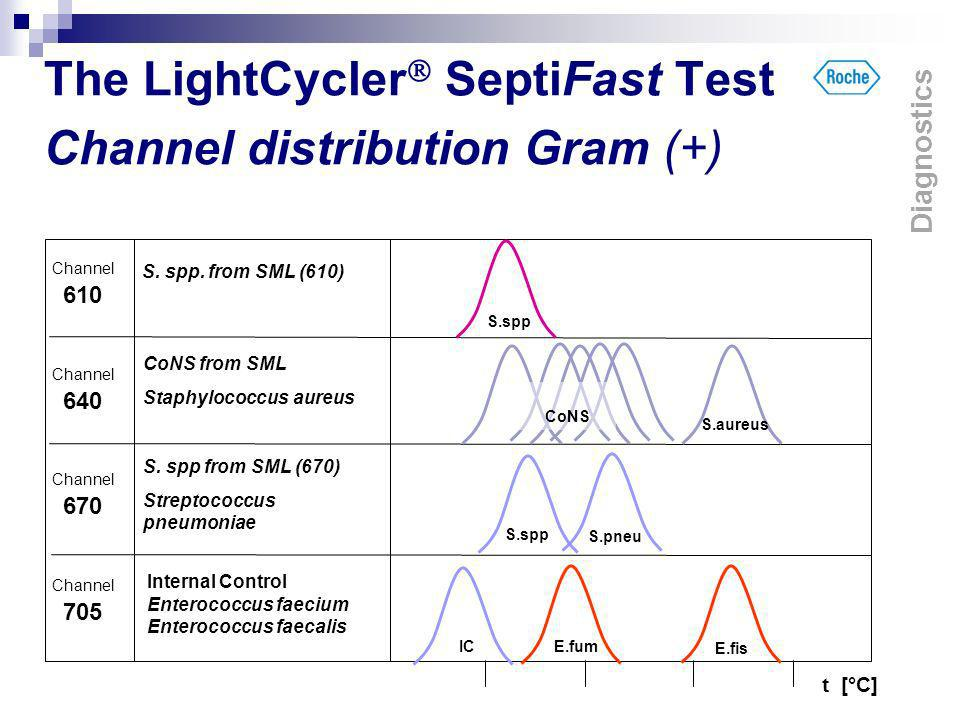 The LightCycler SeptiFast Test Channel distribution Gram (+) t [°C] CoNS from SML Staphylococcus aureus S. spp from SML (670) Streptococcus pneumoniae