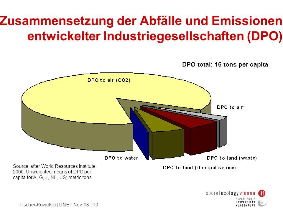 Fischer-Kowalski | UNEP Nov. 08 | 10 Zusammensetzung der Abfälle und Emissionen entwickelter Industriegesellschaften (DPO) Source: after World Resourc